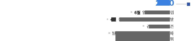 2010   6월 : 일본판매 법인 설립 / 4월 : 원격검침용 디지털 가스미터 개발 / 김포사무소 오픈 / 빌트인 가전 누적판매 1,000만대 돌파 / 주방TV분야 점유율 1위